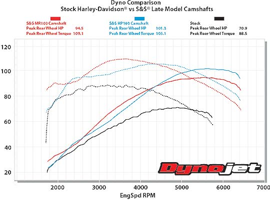 Dyno-LateModelCams_MRHP103