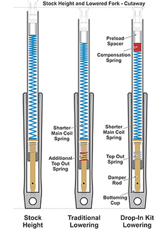 How To Set Oil Level In Wp Forks Autos Weblog