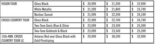 Prices2