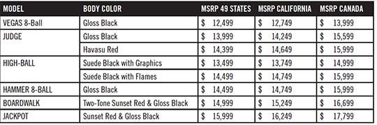 Prices3