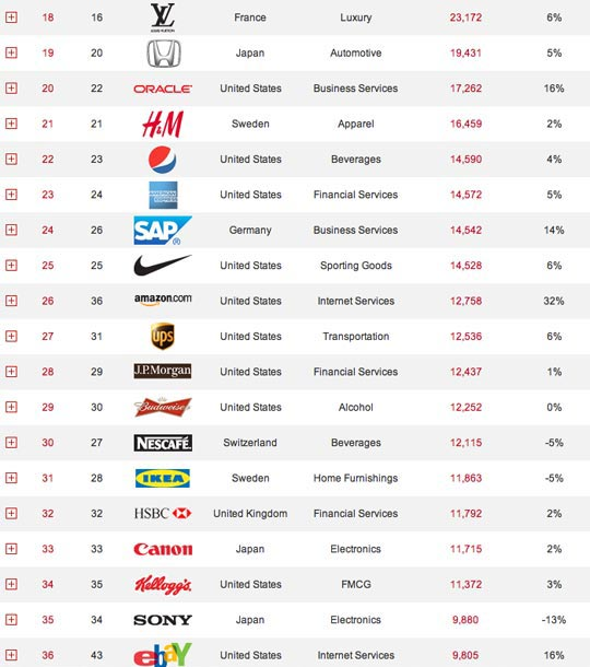 Coca-Cola Is Still World's Most Valuable Brand. Harley-Davidson ...