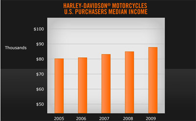harley davidson marketing success Harley-davidson will advance its market delivery approach and  part of the company's accelerated strategy and critical to overall success.