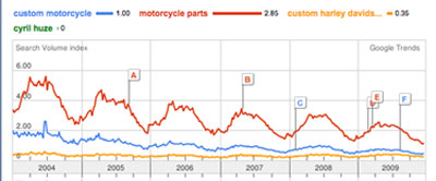 motorcycletrends